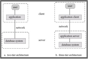 arsitek client server 2